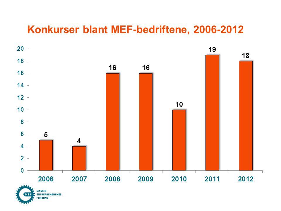 Konkurser blant MEF-bedriftene, 2006-2012