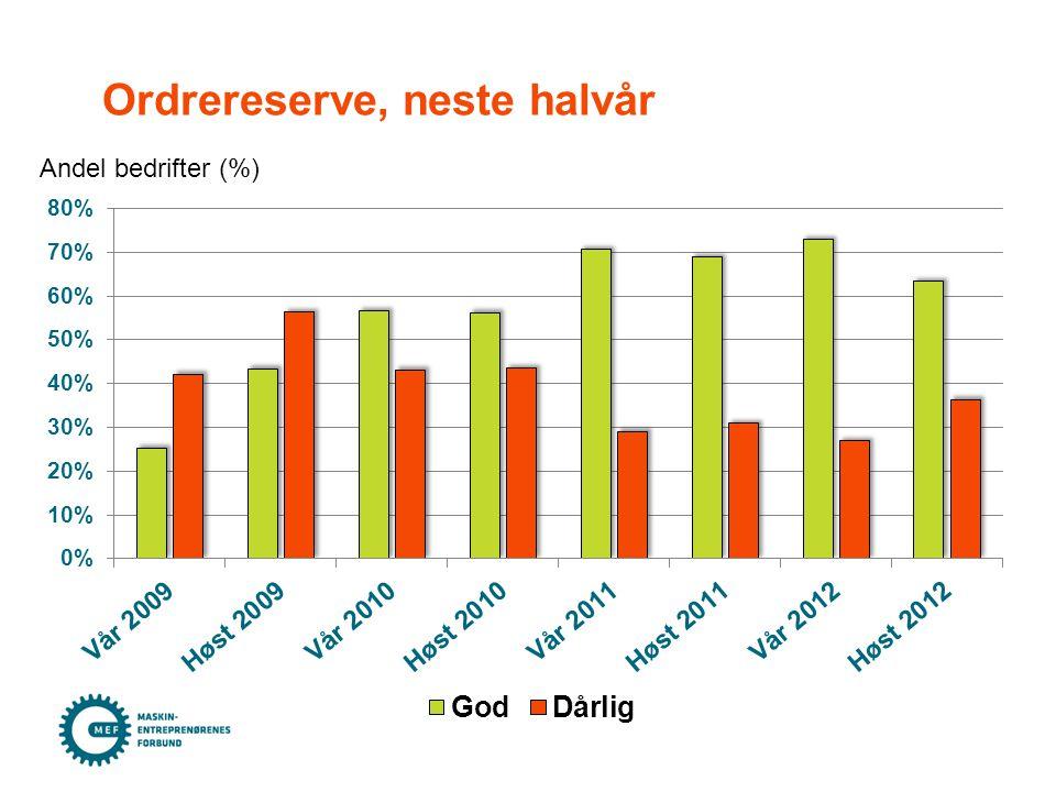 Ordrereserve, neste halvår Andel bedrifter (%)