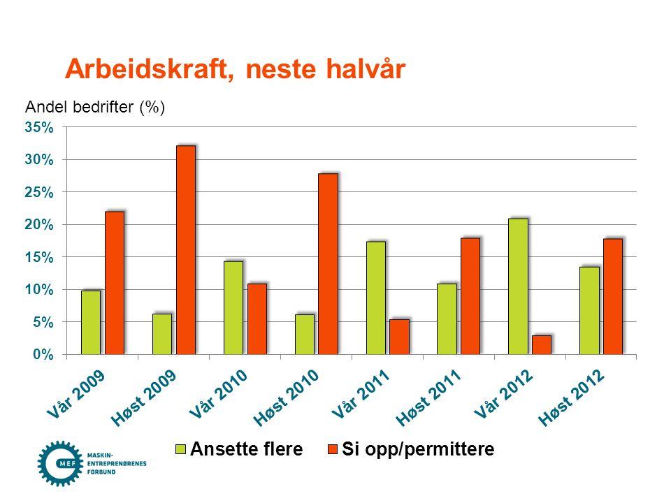 Arbeidskraft, neste halvår Andel bedrifter (%)