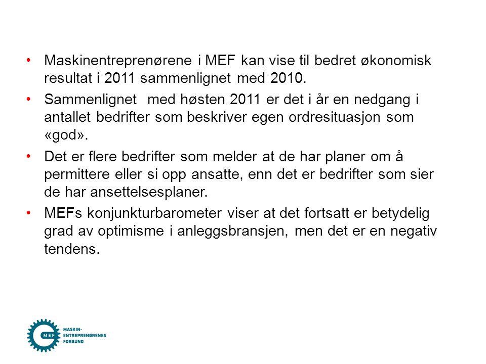 •Maskinentreprenørene i MEF kan vise til bedret økonomisk resultat i 2011 sammenlignet med 2010. •Sammenlignet med høsten 2011 er det i år en nedgang