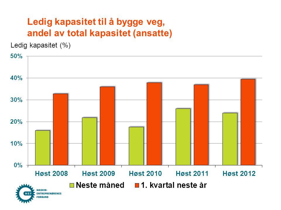 Ledig kapasitet til å bygge veg, etter bedriftsstørrelse/ansatte, desember 2012 Andel bedrifter (%)