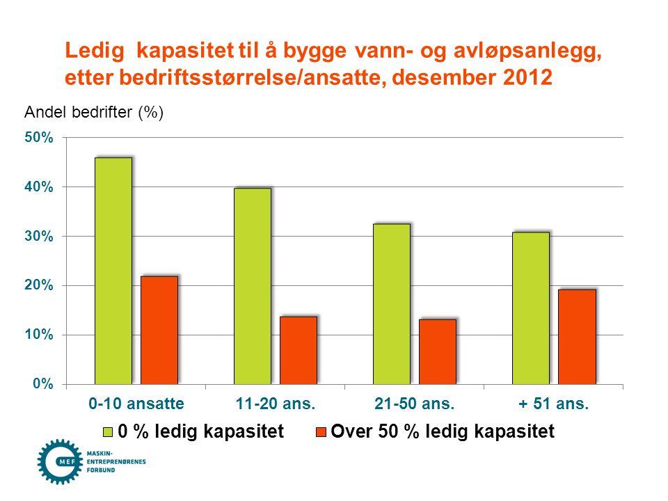 Ledig kapasitet til å bygge vann- og avløpsanlegg, etter bedriftsstørrelse/ansatte, desember 2012 Andel bedrifter (%)
