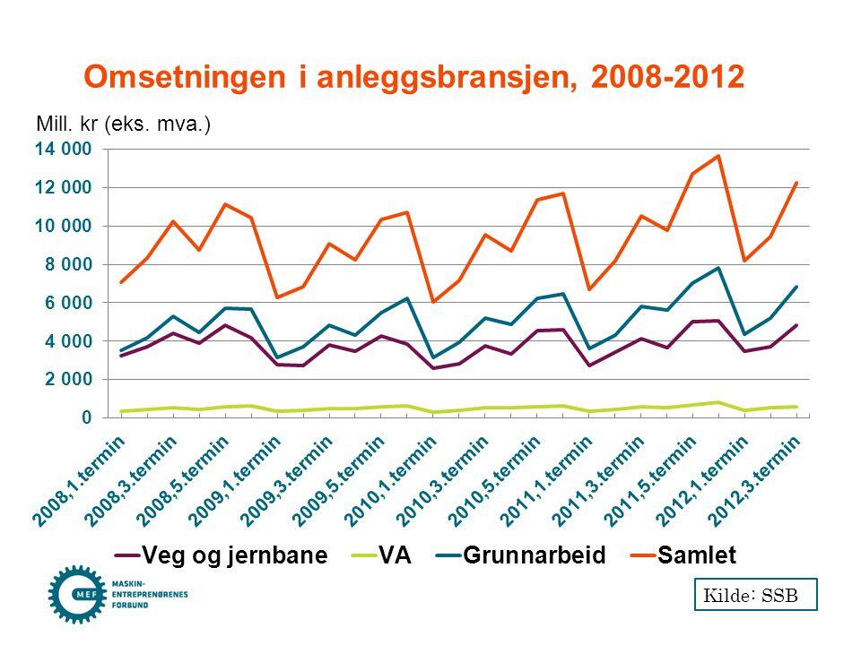 Omsetningen i anleggsbransjen, 2008-2012 Mill. kr (eks. mva.) Kilde: SSB
