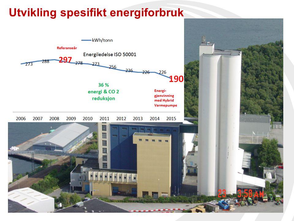 Utvikling spesifikt energiforbruk
