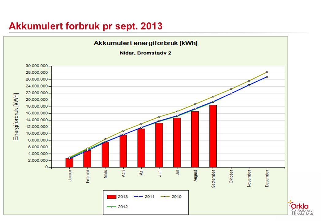 Akkumulert forbruk pr sept. 2013 18