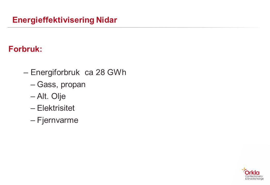Energieffektivisering Nidar –Energiforbruk ca 28 GWh –Gass, propan –Alt. Olje –Elektrisitet –Fjernvarme Forbruk: