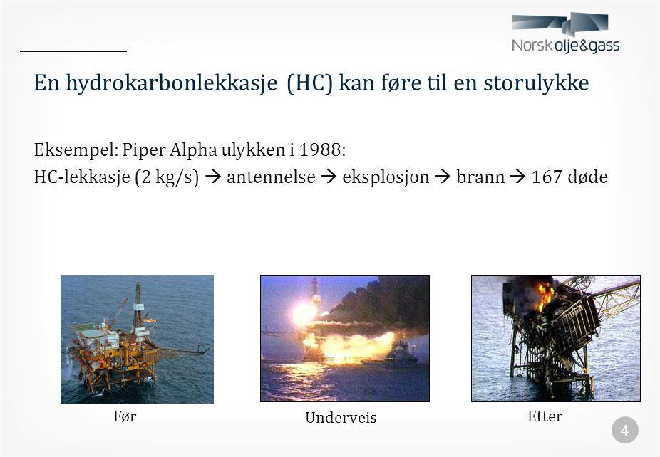 En hydrokarbonlekkasje (HC) kan føre til en storulykke Eksempel: Piper Alpha ulykken i 1988: HC-lekkasje (2 kg/s)  antennelse  eksplosjon  brann 