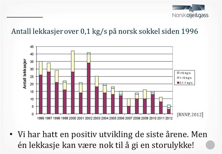 Antall lekkasjer over 0,1 kg/s på norsk sokkel siden 1996 • Vi har hatt en positiv utvikling de siste årene. Men én lekkasje kan være nok til å gi en