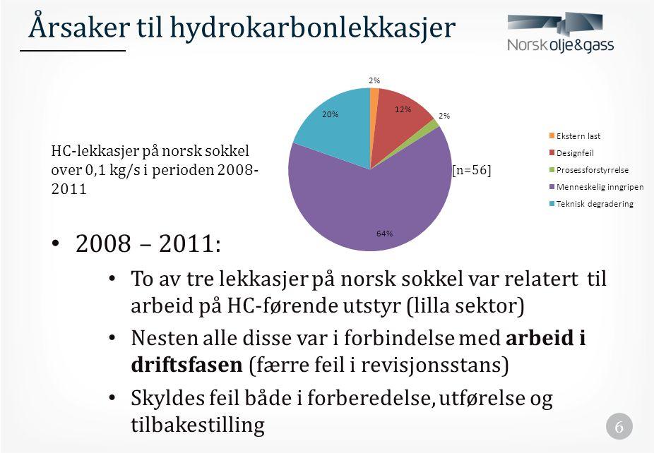 [Periode 2008-2011, lekkasjer over 0,1 kg/s] Årsaker til lekkasjene i lilla sektor Antall lekkasjer