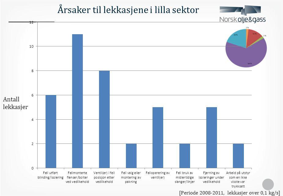 Isolering og tilbakestilling er en minst like stor utfordring som selve jobben [Periode 2008-2011, lekkasjer over 0,1 kg/s, n=32.