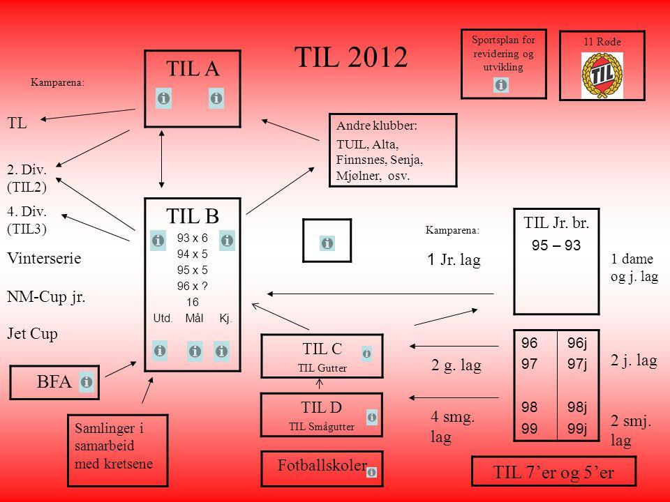 TIL 2012 TIL A TIL B 93 x 6 94 x 5 95 x 5 96 x ? 16 Utd. Mål Kj. TIL C TIL Gutter Kamparena: TL 2. Div. (TIL2) 4. Div. (TIL3) Vinterserie Kamparena: 1