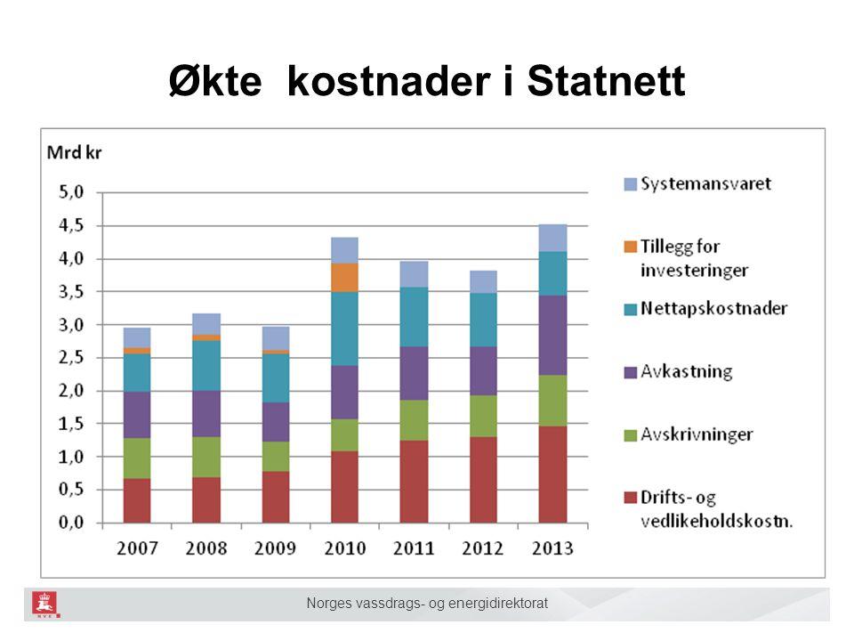 Norges vassdrags- og energidirektorat Økte kostnader i Statnett