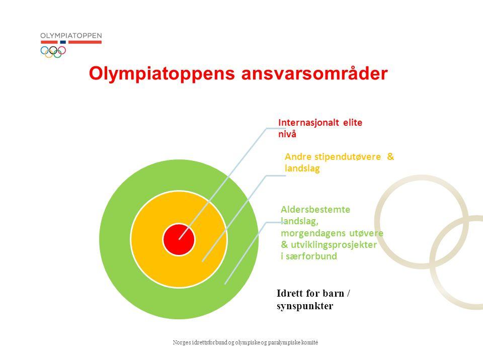 Norges idrettsforbund og olympiske og paralympiske komité Hovedelementer i OLT's langsiktige utviklingsfilosofi Verdier Holdninger Aktiviteter