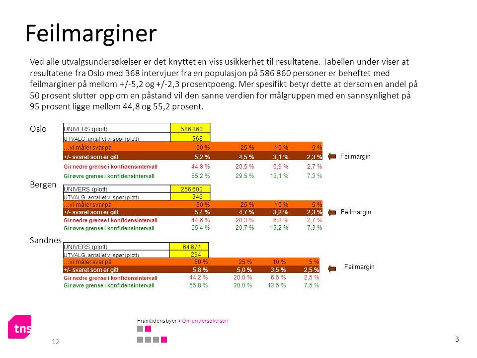 UNIVERS (plott) 256 600 UTVALG, antallet vi spør (plott) 346 …vi måler svar på50 %25 %10 %5 % +/- svaret som er gitt5,4 %4,7 %3,2 %2,3 % Gir nedre gre