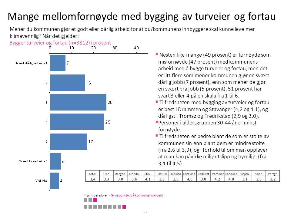 Mange mellomfornøyde med bygging av turveier og fortau 23 Bygger turveier og fortau (n=3812) i prosent  Nesten like mange (49 prosent) er fornøyde so