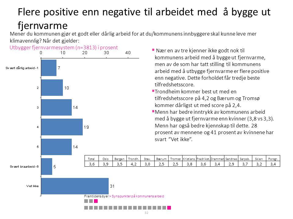 Flere positive enn negative til arbeidet med å bygge ut fjernvarme 32 Utbygger fjernvarmesystem (n=3813) i prosent  Nær en av tre kjenner ikke godt n