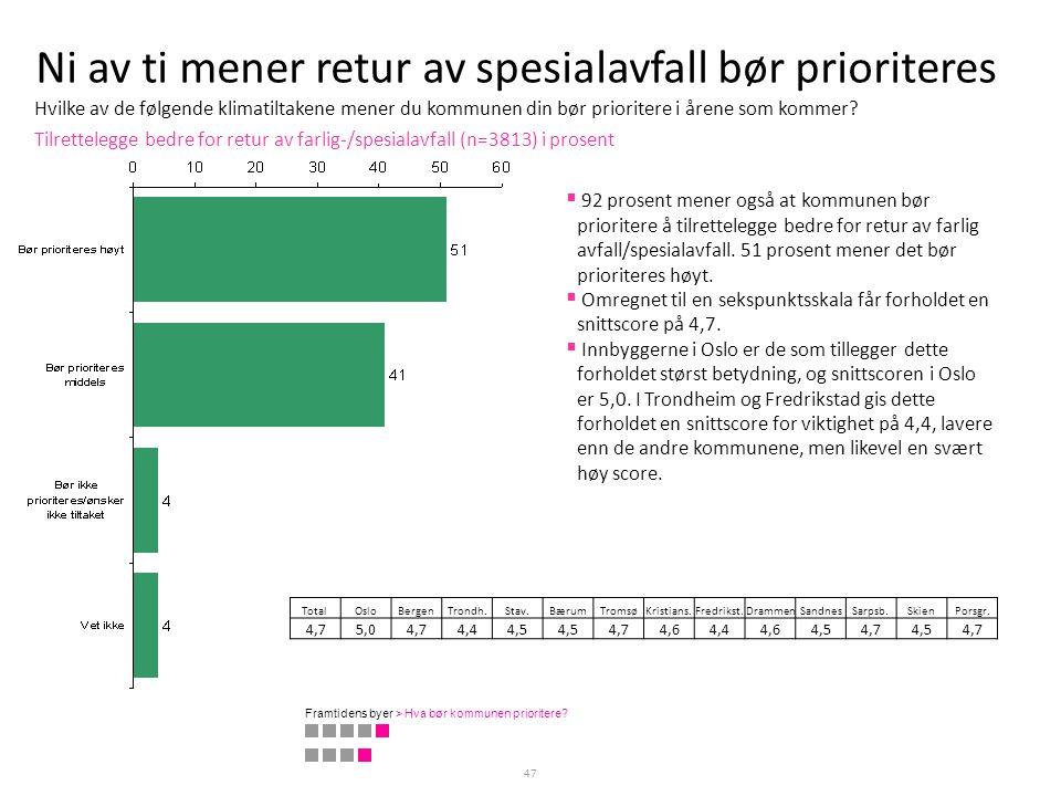 Ni av ti mener retur av spesialavfall bør prioriteres 47 Tilrettelegge bedre for retur av farlig-/spesialavfall (n=3813) i prosent TotalOsloBergenTron