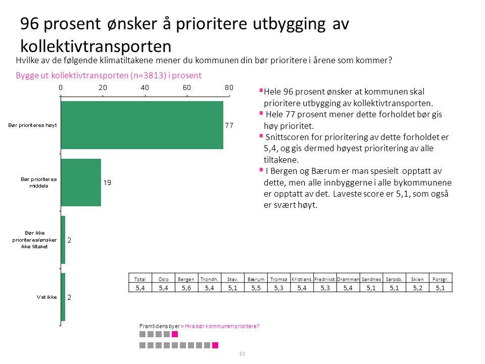 96 prosent ønsker å prioritere utbygging av kollektivtransporten 53 Bygge ut kollektivtransporten (n=3813) i prosent TotalOsloBergenTrondh.Stav.BærumT