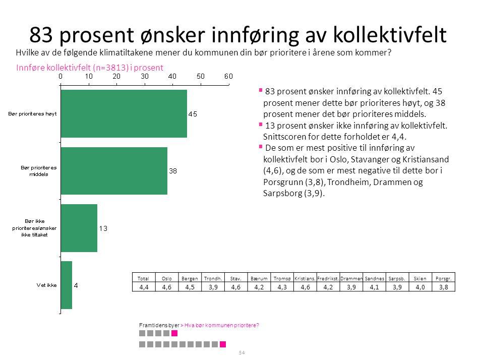 83 prosent ønsker innføring av kollektivfelt 54 Innføre kollektivfelt (n=3813) i prosent TotalOsloBergenTrondh.Stav.BærumTromsøKristians.Fredrikst.Dra