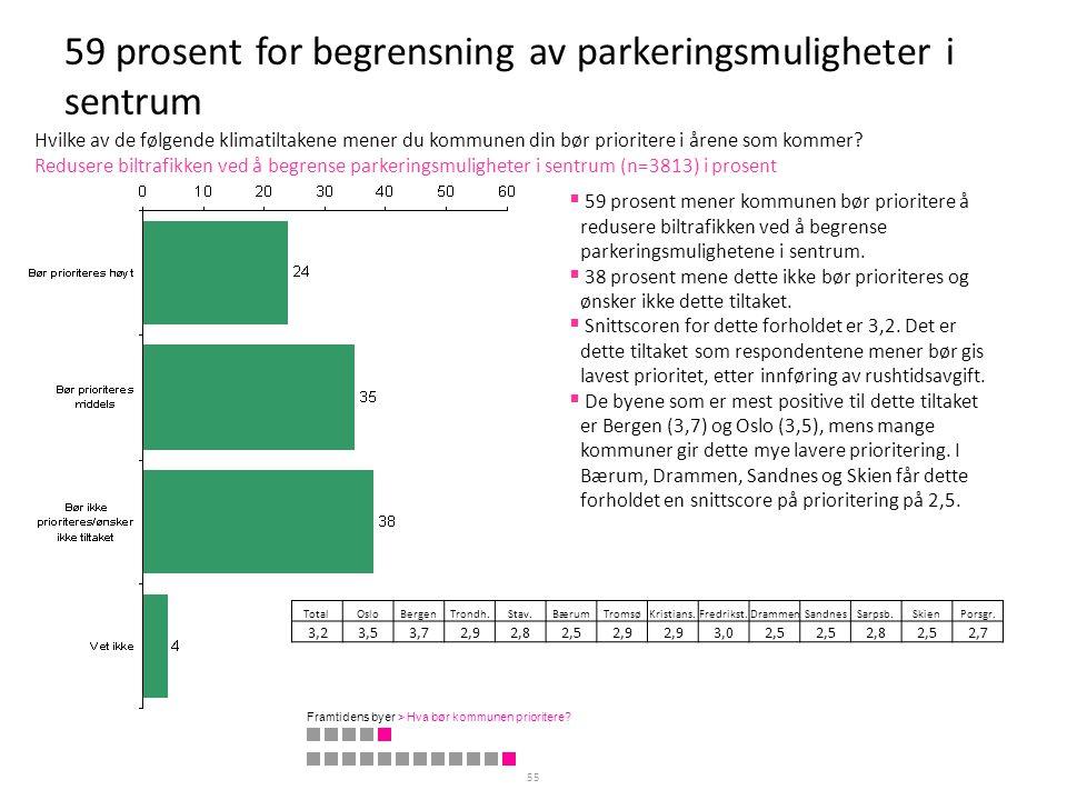 59 prosent for begrensning av parkeringsmuligheter i sentrum 55 Redusere biltrafikken ved å begrense parkeringsmuligheter i sentrum (n=3813) i prosent