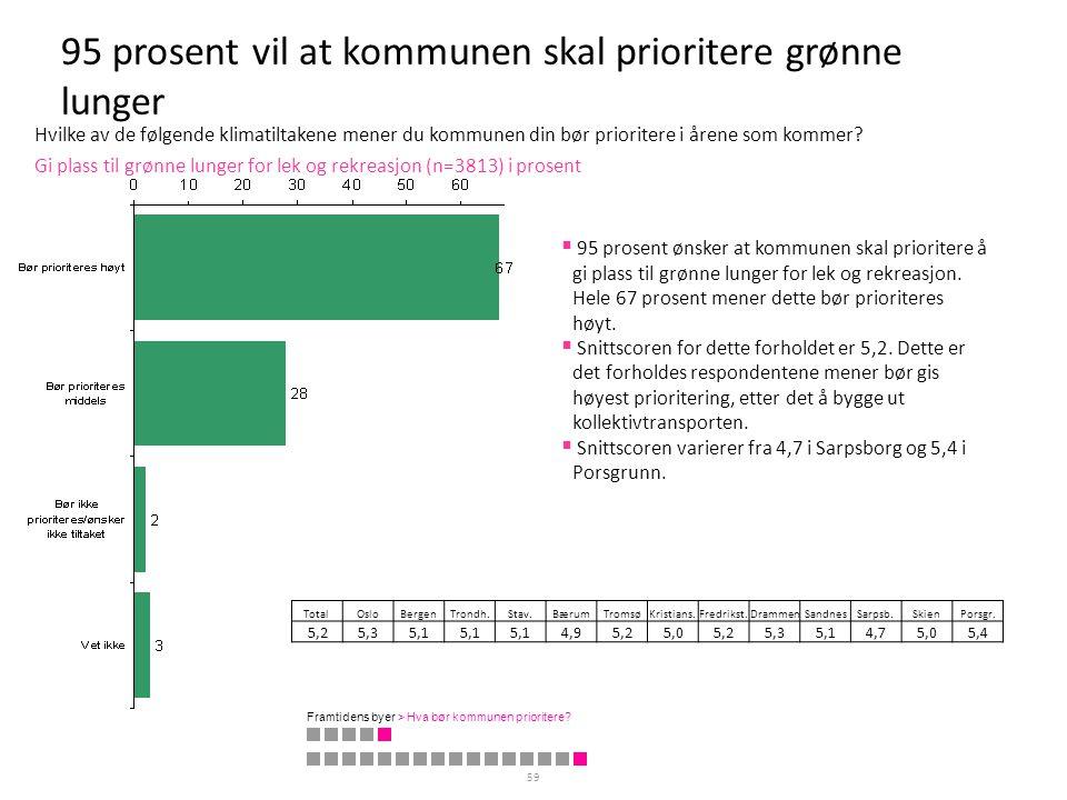 95 prosent vil at kommunen skal prioritere grønne lunger 59 Gi plass til grønne lunger for lek og rekreasjon (n=3813) i prosent TotalOsloBergenTrondh.