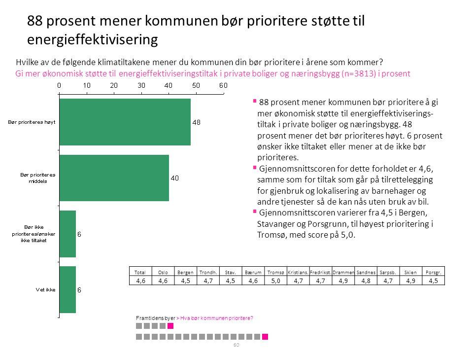 88 prosent mener kommunen bør prioritere støtte til energieffektivisering 60 Gi mer økonomisk støtte til energieffektiviseringstiltak i private bolige