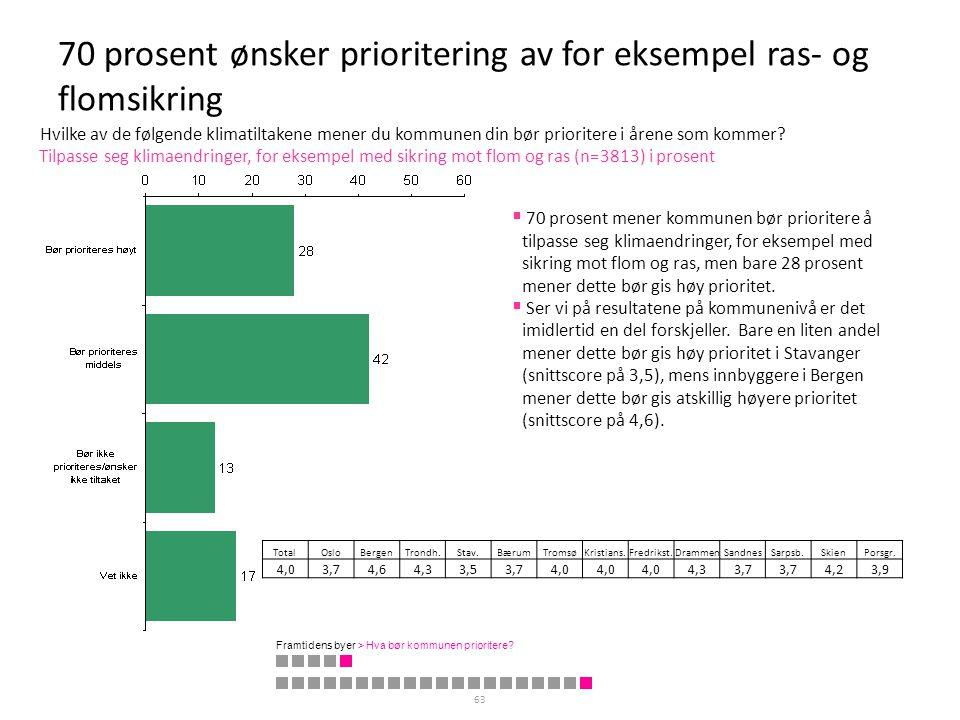 70 prosent ønsker prioritering av for eksempel ras- og flomsikring 63 Tilpasse seg klimaendringer, for eksempel med sikring mot flom og ras (n=3813) i