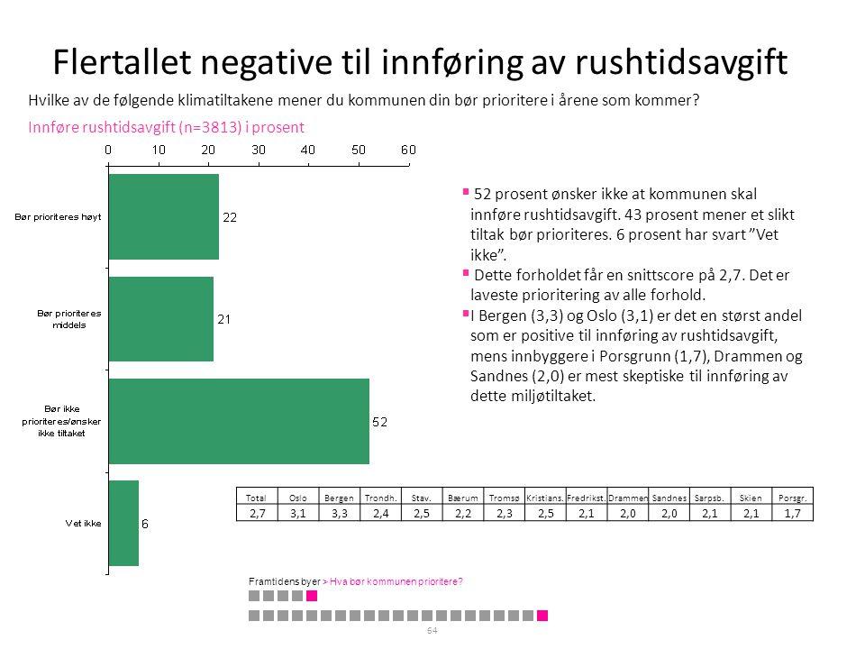 Flertallet negative til innføring av rushtidsavgift 64 Innføre rushtidsavgift (n=3813) i prosent TotalOsloBergenTrondh.Stav.BærumTromsøKristians.Fredr