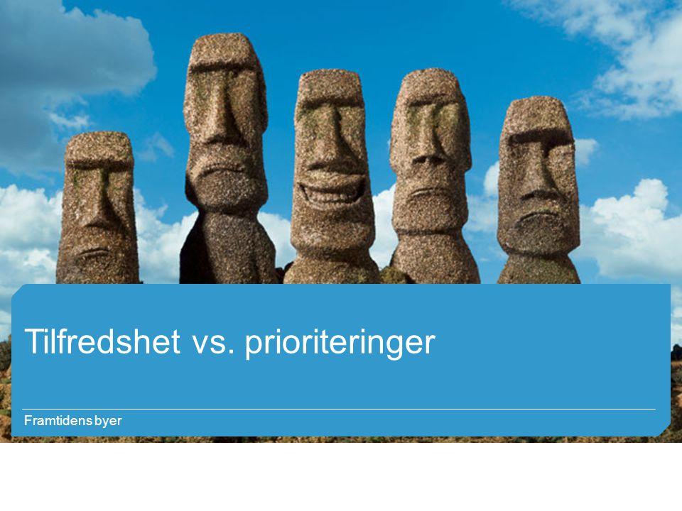 Framtidens byer Tilfredshet vs. prioriteringer