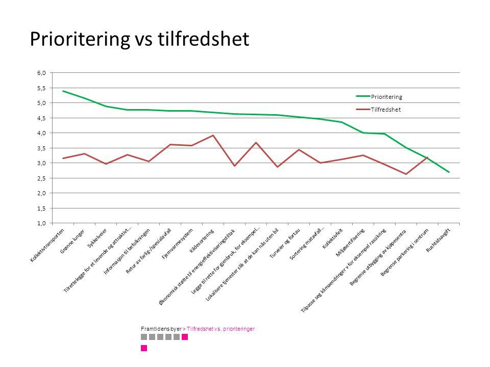Prioritering vs tilfredshet Framtidens byer > Tilfredshet vs. prioriteringer