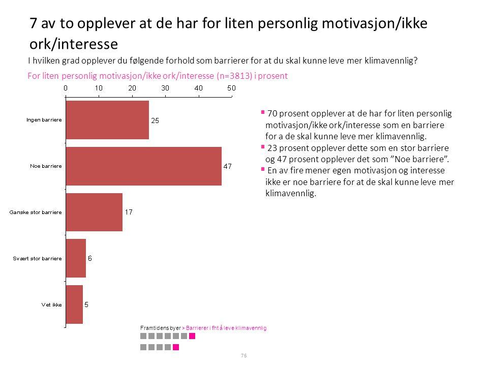 7 av to opplever at de har for liten personlig motivasjon/ikke ork/interesse 76 For liten personlig motivasjon/ikke ork/interesse (n=3813) i prosent 
