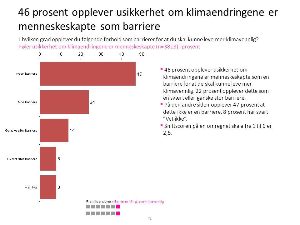 46 prosent opplever usikkerhet om klimaendringene er menneskeskapte som barriere 78 Føler usikkerhet om klimaendringene er menneskeskapte (n=3813) i p
