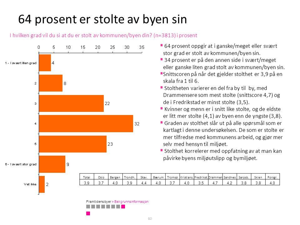 64 prosent er stolte av byen sin 80 I hvilken grad vil du si at du er stolt av kommunen/byen din? (n=3813) i prosent TotalOsloBergenTrondh.Stav.BærumT