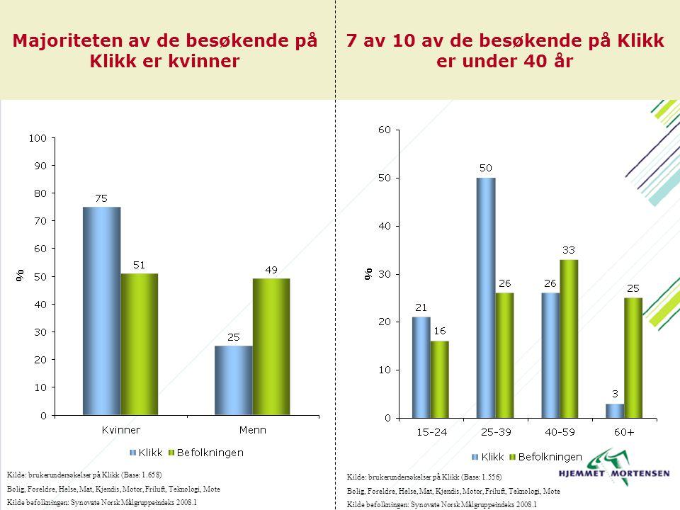 Høyere husstandsinntekt enn befolkningen generelt Majoriteten av de besøkende har høyere utdannelse Kilde: brukerundersøkelser på Klikk (Base: 1.588) Bolig, Foreldre, Helse, Mat, Kjendis, Motor, Friluft, Teknologi, Mote Kilde befolkningen: Synovate Norsk Målgruppeindeks 2008.1 Kilde: brukerundersøkelser på Klikk (Base: 1.591) Bolig, Foreldre, Helse, Mat, Kjendis, Motor, Friluft, Teknologi, Mote Kilde befolkningen: Synovate Norsk Målgruppeindeks 2008.1