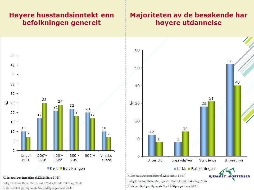 Høyere husstandsinntekt enn befolkningen generelt Majoriteten av de besøkende har høyere utdannelse Kilde: brukerundersøkelser på Klikk (Base: 1.588)