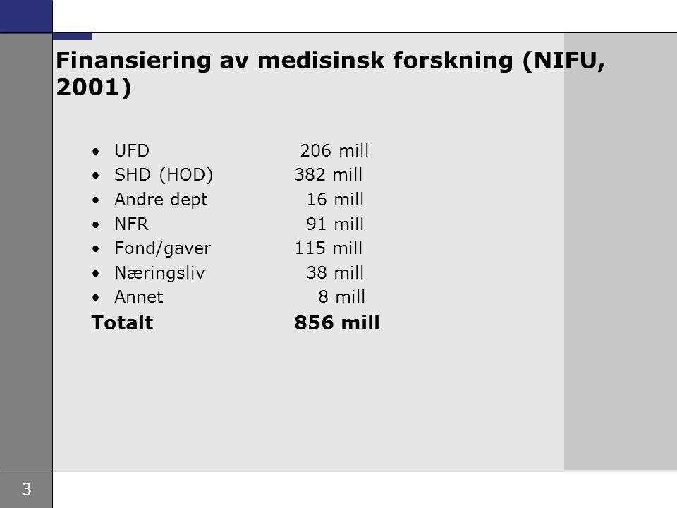 3 Finansiering av medisinsk forskning (NIFU, 2001) •UFD 206 mill •SHD(HOD)382 mill •Andre dept 16 mill •NFR 91 mill •Fond/gaver115 mill •Næringsliv 38