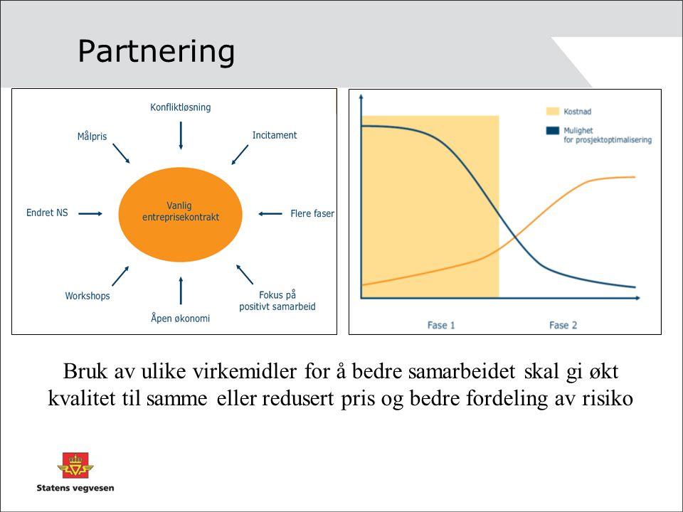 Partnering Bruk av ulike virkemidler for å bedre samarbeidet skal gi økt kvalitet til samme eller redusert pris og bedre fordeling av risiko