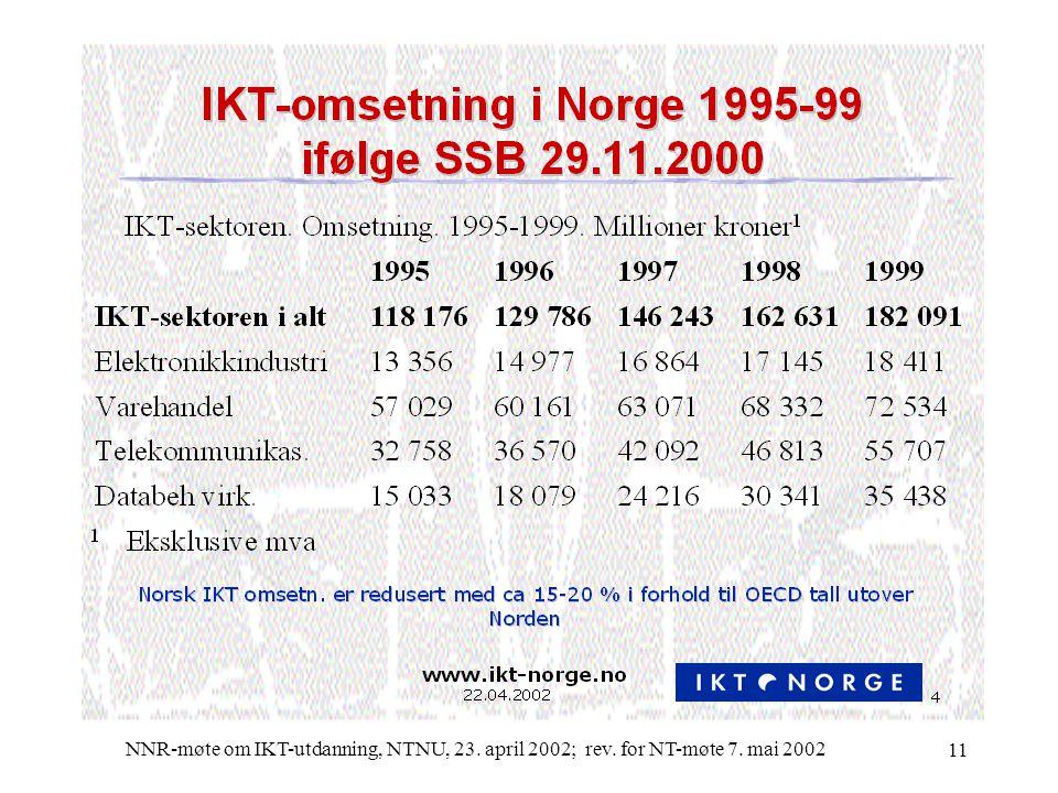 NNR-møte om IKT-utdanning, NTNU, 23. april 2002; rev. for NT-møte 7. mai 2002 11