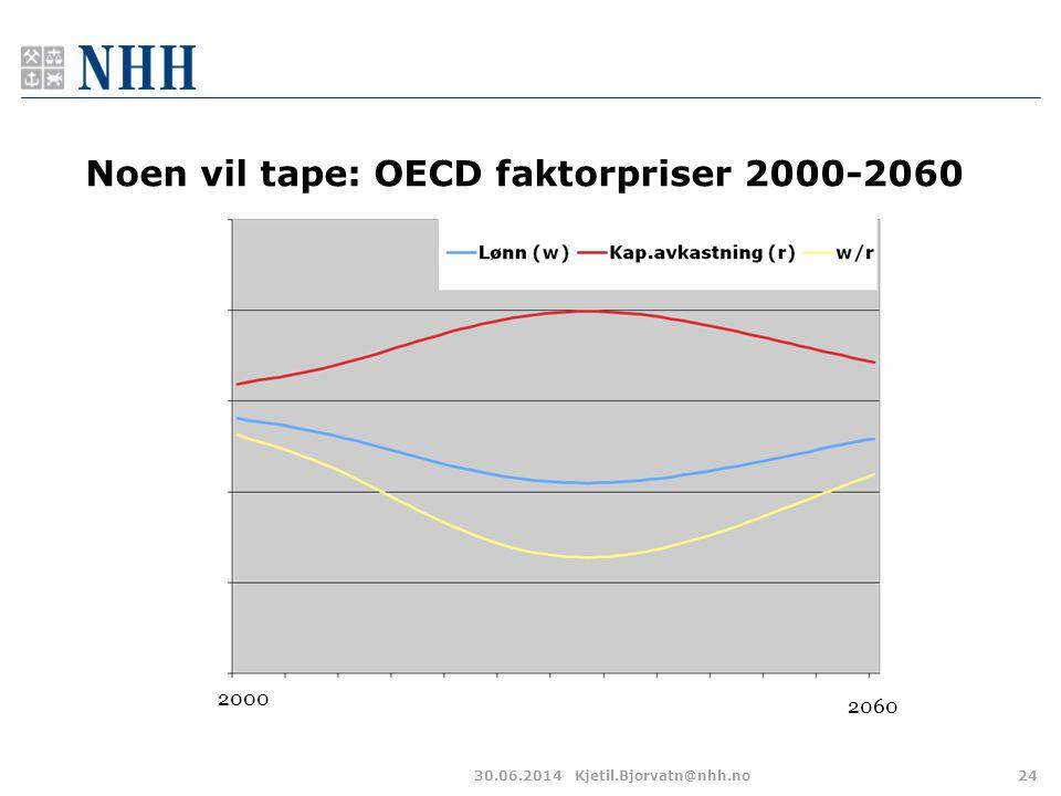 Noen vil tape: OECD faktorpriser 2000-2060 30.06.2014Kjetil.Bjorvatn@nhh.no24 2000 2060