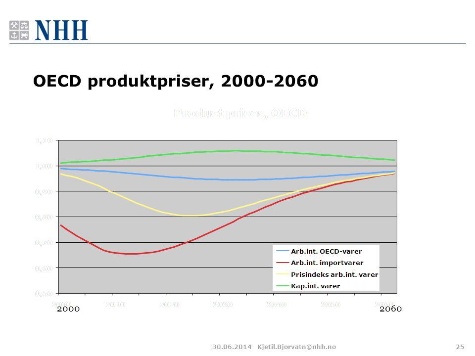 OECD produktpriser, 2000-2060 30.06.2014Kjetil.Bjorvatn@nhh.no25 20602000
