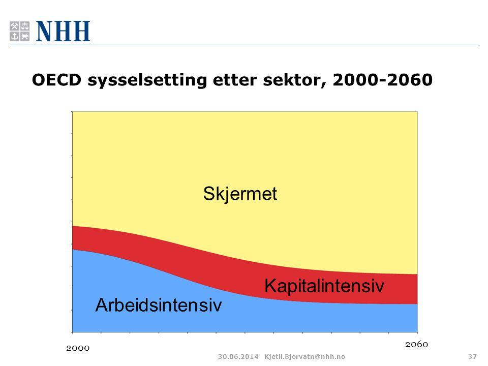 OECD sysselsetting etter sektor, 2000-2060 30.06.2014Kjetil.Bjorvatn@nhh.no37 Skjermet Kapitalintensiv Arbeidsintensiv 2000 2060