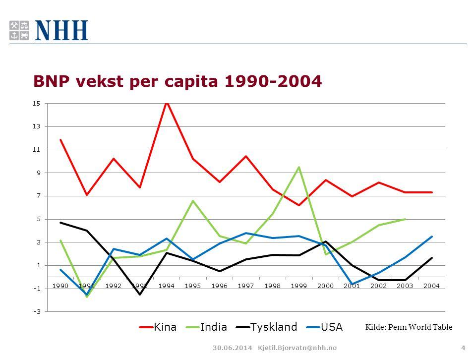BNP vekst per capita 1990-2004 30.06.2014Kjetil.Bjorvatn@nhh.no4 Kilde: Penn World Table