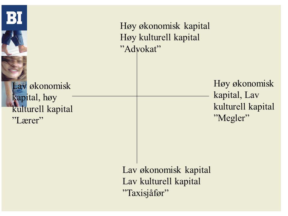 """Høy økonomisk kapital Høy kulturell kapital """"Advokat"""" Lav økonomisk kapital Lav kulturell kapital """"Taxisjåfør"""" Høy økonomisk kapital, Lav kulturell ka"""