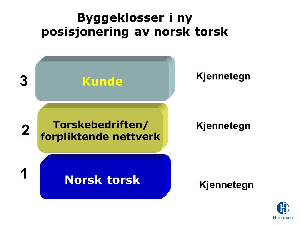 Byggeklosser i ny posisjonering av norsk torsk Kunde Norsk torsk Torskebedriften/ forpliktende nettverk Kjennetegn 1 2 3