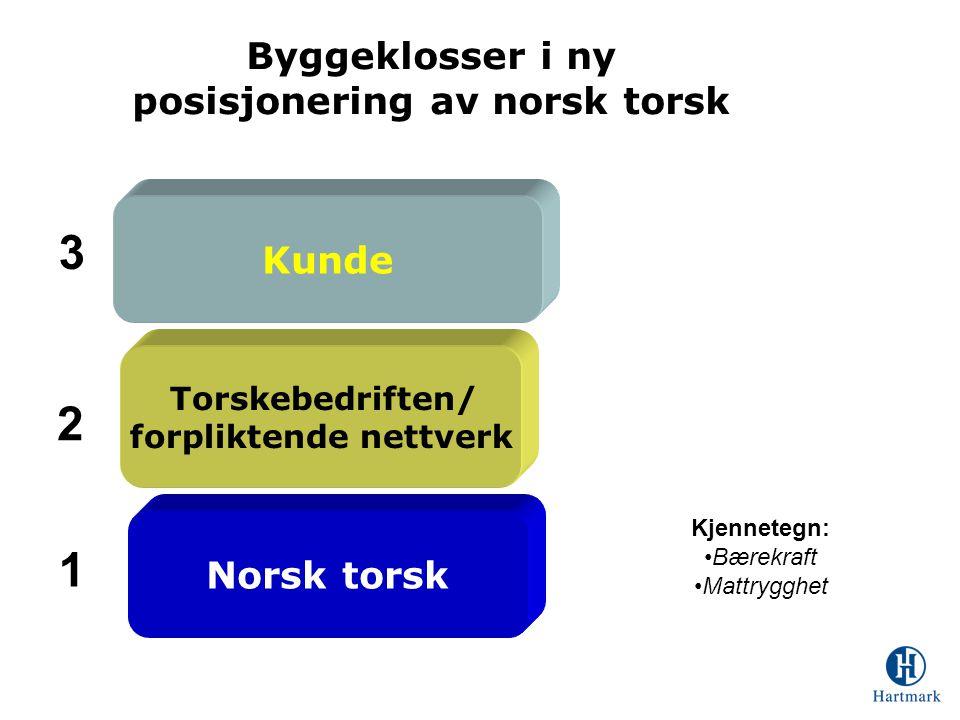 Byggeklosser i ny posisjonering av norsk torsk Kunde Norsk torsk Torskebedriften/ forpliktende nettverk Kjennetegn: •Bærekraft •Mattrygghet 1 2 3