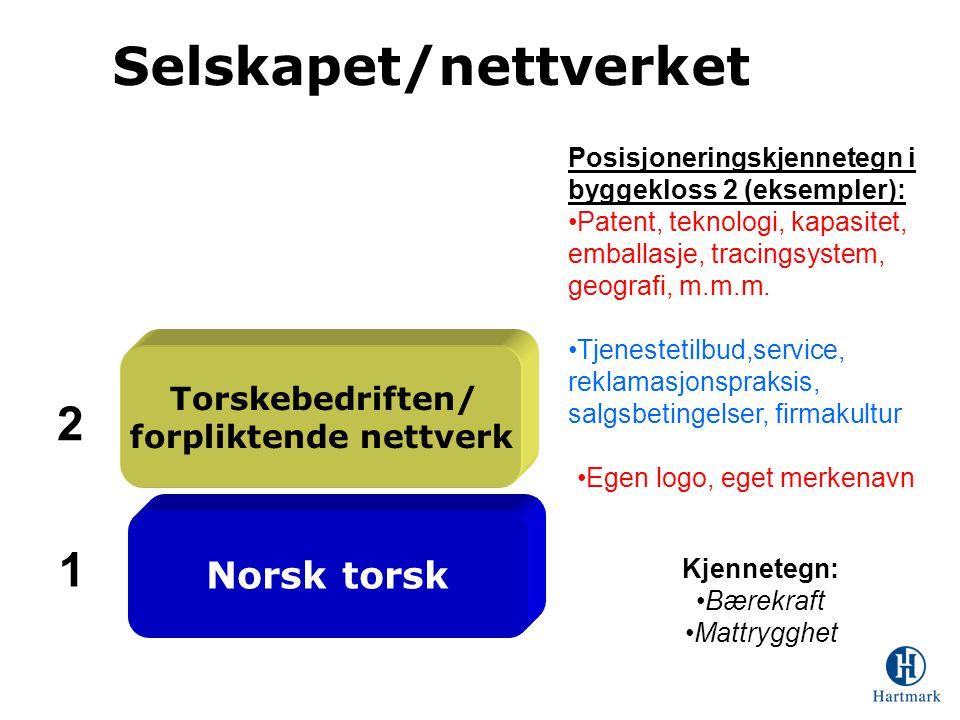 Selskapet/nettverket Norsk torsk Torskebedriften/ forpliktende nettverk Kjennetegn: •Bærekraft •Mattrygghet 1 2 Posisjoneringskjennetegn i byggekloss 2 (eksempler): •Patent, teknologi, kapasitet, emballasje, tracingsystem, geografi, m.m.m.