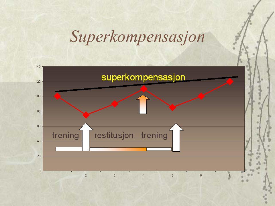 Superkompensasjon