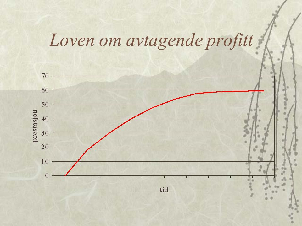 Loven om avtagende profitt