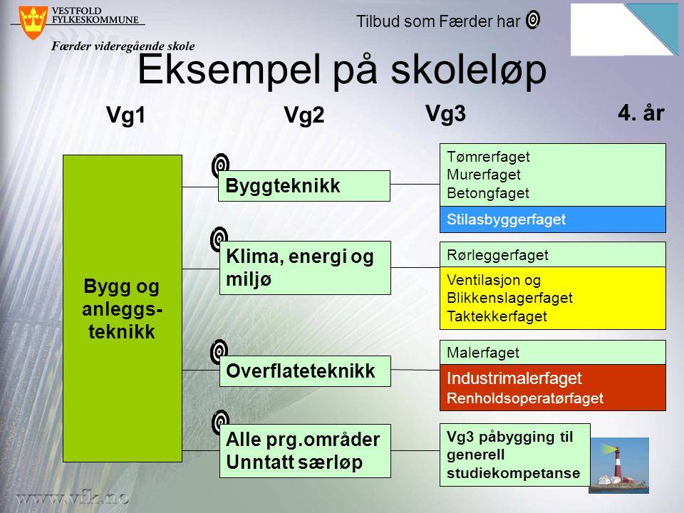 Eksempel på skoleløp Bygg og anleggs- teknikk Vg1Vg2 Vg3 Tømrerfaget Murerfaget Betongfaget Rørleggerfaget Malerfaget Vg3 påbygging til generell studi
