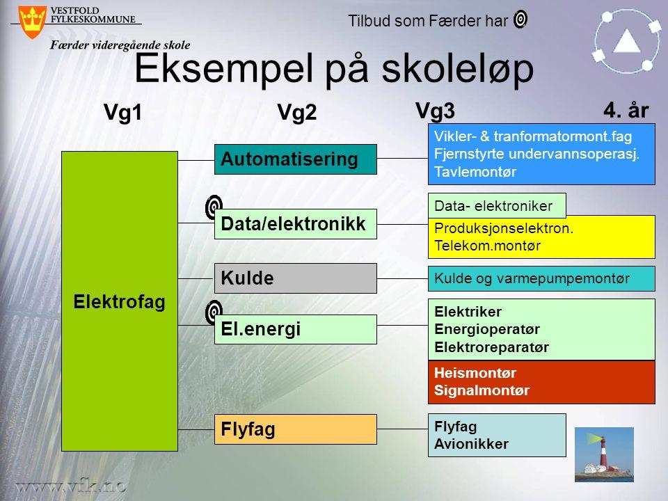 Eksempel på skoleløp Vg1Vg2 Vg3 Automatisering El.energi Data/elektronikk Flyfag Kulde Elektrofag Vikler- & tranformatormont.fag Fjernstyrte undervann